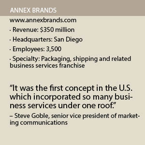 Annex Brands Fact Box