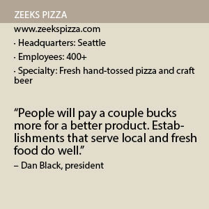 Zeeks Pizza Fact Box