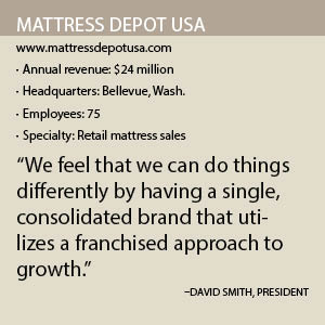 Mattress Depot Fact Box